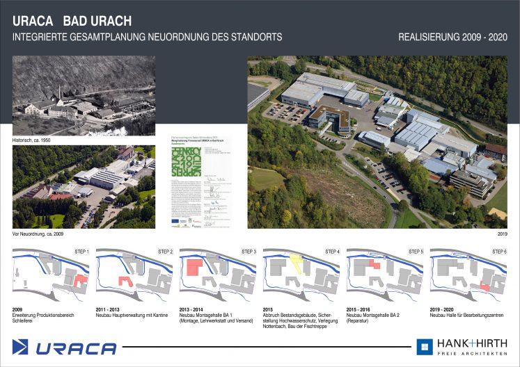 URACA Übersichtsplan integrierte Gesamtplanung Neuordnung des Standorts mit Bauphasen von 2009-2020