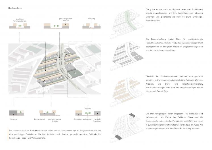 Entwurf Stadtbausteine Quartier