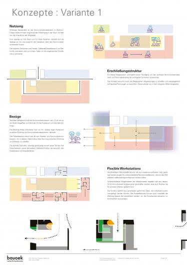 Neue Arbeitswelten Konzepte mit Funktionen, Variante 1